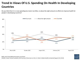 Trend In Views Of U.S. Spending On Health In Developing Countries
