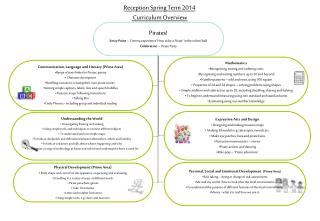 Reception Spring  Term 2014  Curriculum Overview