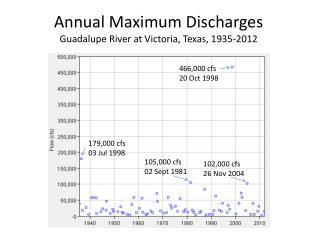 Annual Maximum Discharges  Guadalupe River at Victoria, Texas, 1935-2012