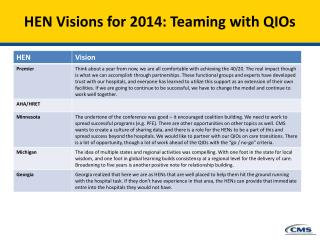 HEN Visions for  2014: Teaming with QIOs