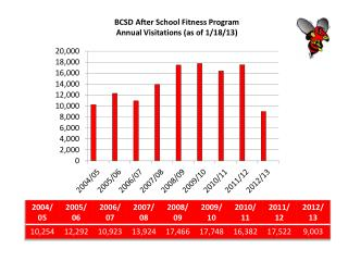 BCSD After School Fitness Program Annual Visitations (as of 1/18/13)