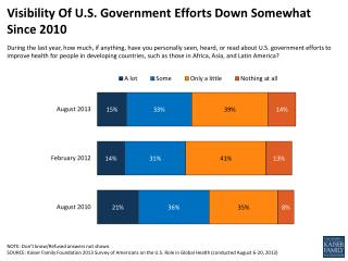 Visibility Of U.S. Government Efforts Down Somewhat Since 2010