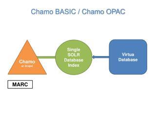 Chamo BASIC / Chamo OPAC