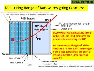 BACKWARDS GOING COSMIC STOPS In the P0D. The TPC1 measures the m  momentum entering the P0D.