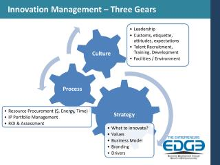 Innovation Management – Three Gears