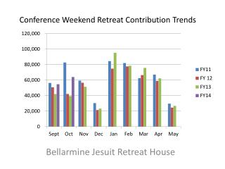 Conference Weekend Retreat Contribution Trends
