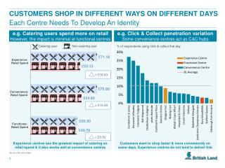 e.g .  Click & Collect penetration variation Some convenience centres act as C&C hubs