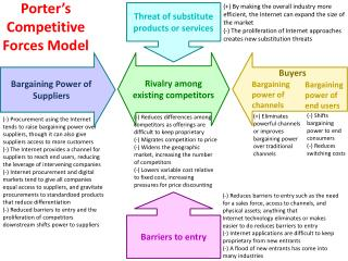 Porter�s Competitive Forces Model