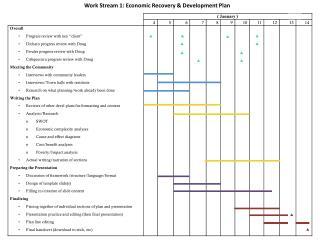 Work Stream 1:  Economic Recovery & Development  Plan