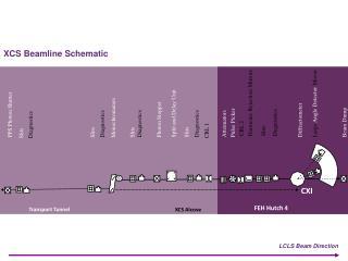 XCS  Beamline  Schematic