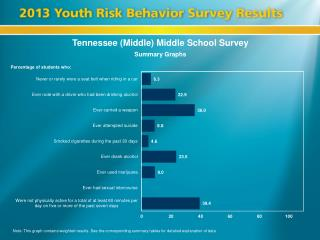 Tennessee (Middle) Middle School Survey