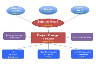 Project Manager  P .  Paolucci deputy/deputy