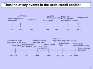 Timeline of key events in the Arab-Israeli conflict