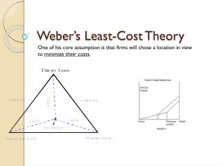 Weber's Least-Cost Theory