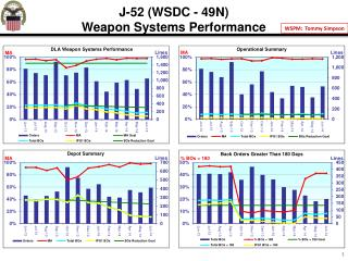 J-52 (WSDC - 49N) Weapon Systems Performance