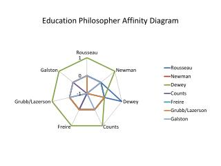 Education Philosopher Affinity Diagram