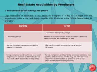 Real Estate  Acquisition by  Foreigners
