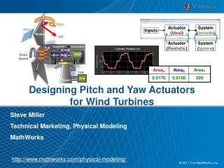 Designing Pitch and  Yaw  Actuators for  Wind  Turbines