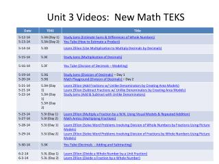 Unit 3 Videos:  New Math TEKS