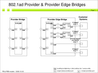 802.1ad Provider & Provider Edge Bridges