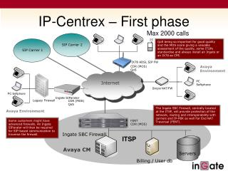 IP-Centrex � First phase