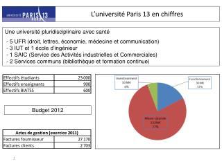 L'université Paris 13 en chiffres