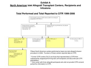 Current or former* CITR centers: 28 Total recipients: 368 Total infusions: 694