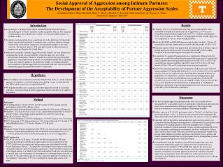 Method Participants 145 undergraduates: 38 men (26.2%) and 107 women (73.8%) earning research
