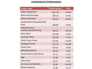 FOODSERVICE/PERISHABLES