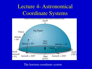 Lecture 4- Astronomical Coordinate Systems