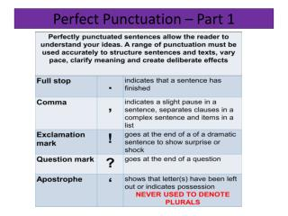 Perfect  Punctuation – Part 1