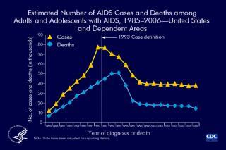 EPI AIDS
