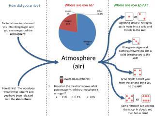 Atmosphere  (air)