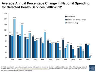 Average Annual Percentage Change in National Spending for Selected Health Services, 2002-2012
