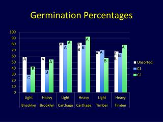 Germination Percentages