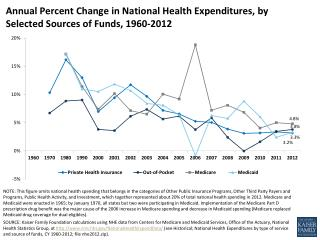 Annual  Percent Change in National Health Expenditures, by Selected Sources of Funds, 1960-2012
