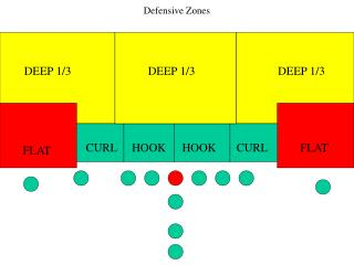 Defensive Zones