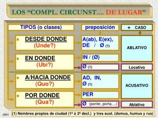 """LOS """"COMPL. CIRCUNST....  DE LUGAR """""""