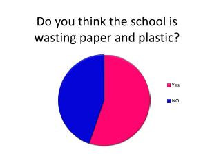 Do you think the school is wasting paper and plastic?