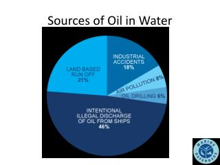 Sources of Oil in Water