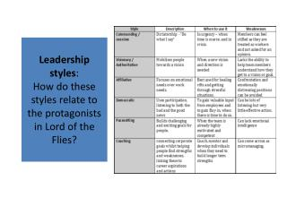 Leadership styles : How  do  these styles relate to the protagonists  in Lord  of the  Flies?