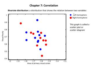 Chapter 7:  Correlation