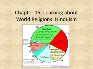 Chapter 15: Learning about World Religions: Hinduism