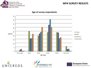 WP4 SURVEY RESULTS