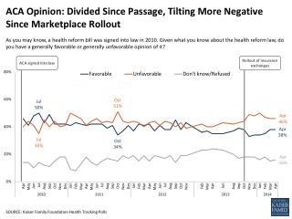 ACA Opinion:  Divided Since Passage, Tilting More Negative Since Marketplace Rollout