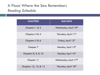 A Place Where the Sea Remembers  Reading Schedule