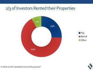 2/3 of Investors Rented their Properties