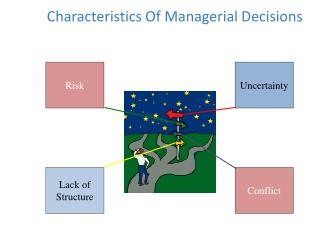 Characteristics Of Managerial Decisions