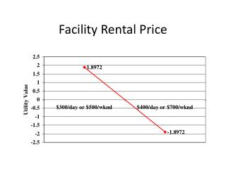 Facility Rental Price