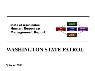 State of Washington Human Resource Management Report